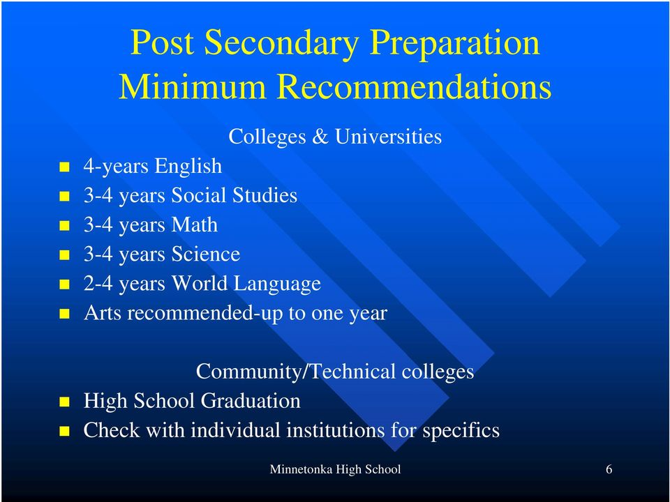 Language Arts recommended-up to one year Community/Technical colleges High School