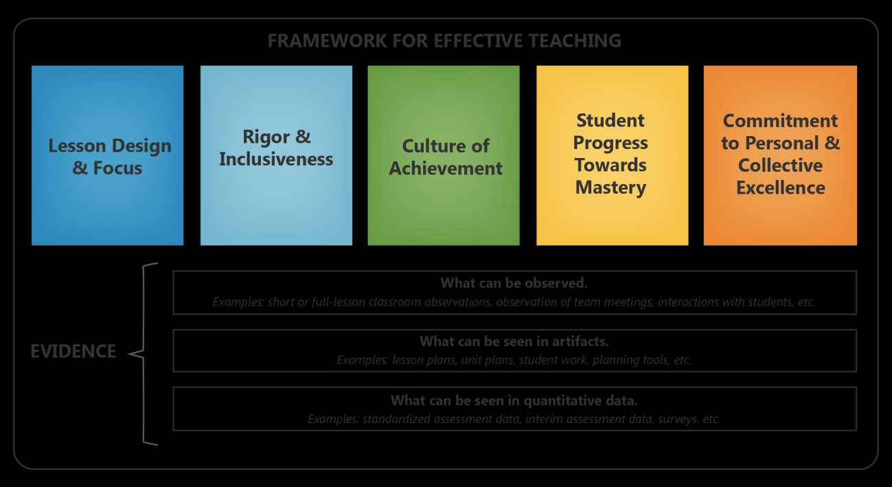 TEACHER EVALUATION IN NEWARK PUBLIC SCHOOLS Newark Public Schools evaluation system examines teachers mastery of the Framework in several different ways so that evaluations paint a complete picture