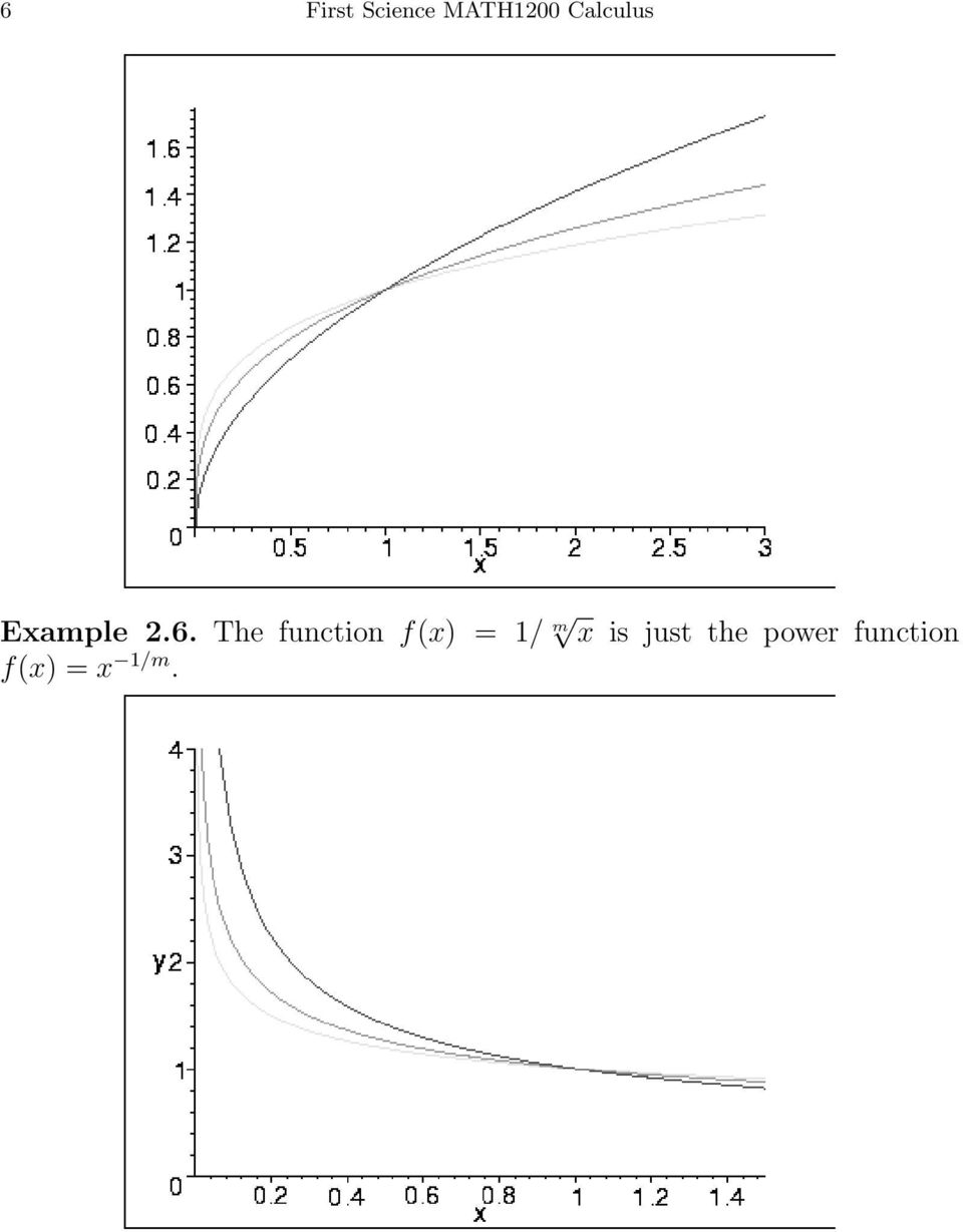 The function f(x) = 1/ m x