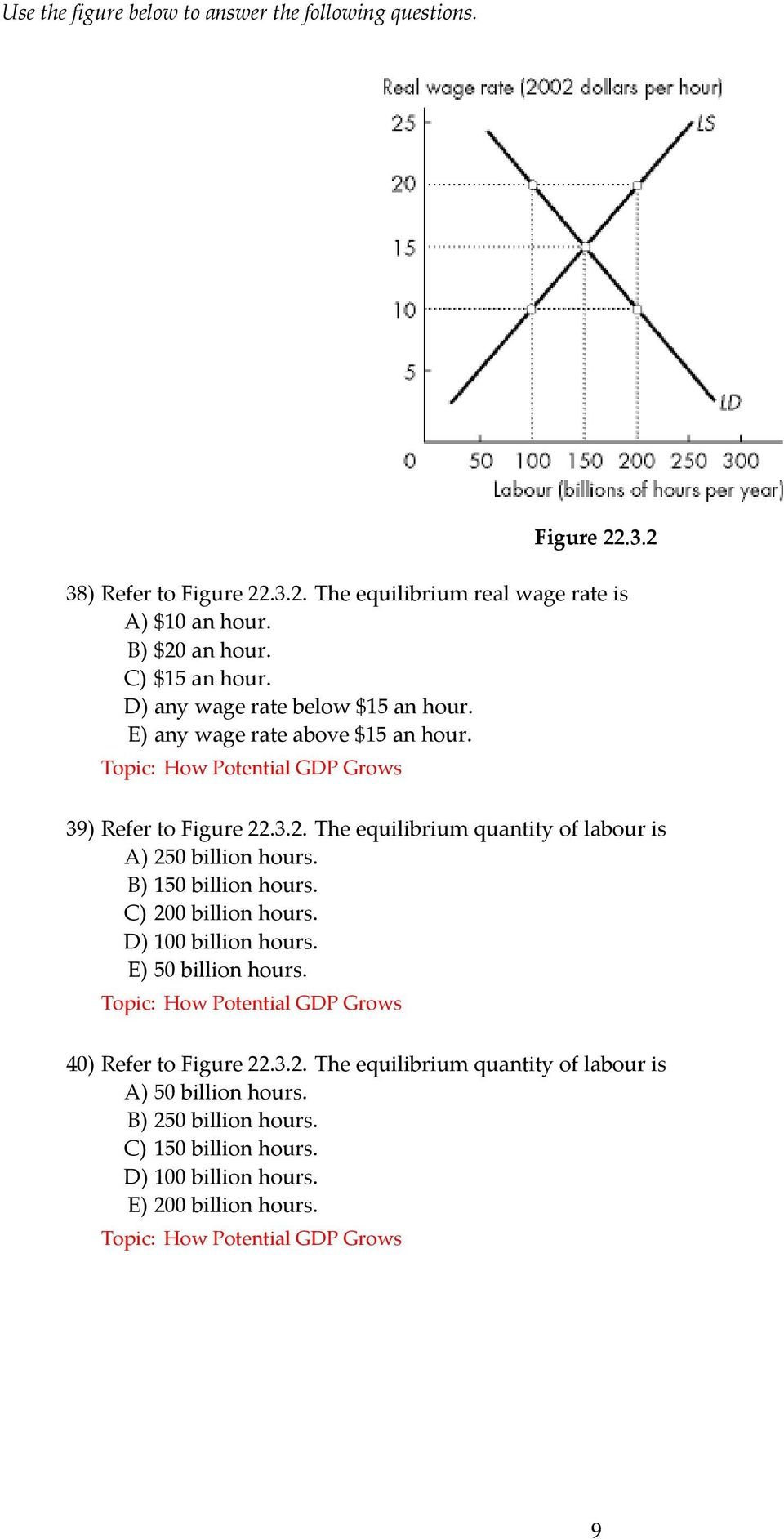 B) 150 billion hours. C) 200 billion hours. D) 100 billion hours. E) 50 billion hours. 40) Refer to Figure 22.3.2. The equilibrium quantity of labour is A) 50 billion hours.