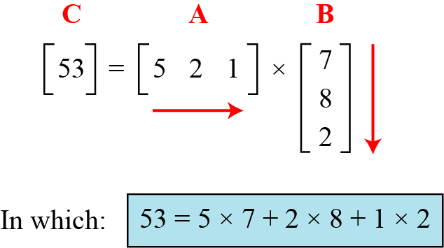 Example Figure shows the product of a row matrix (1 3) by a column matrix (3 1).