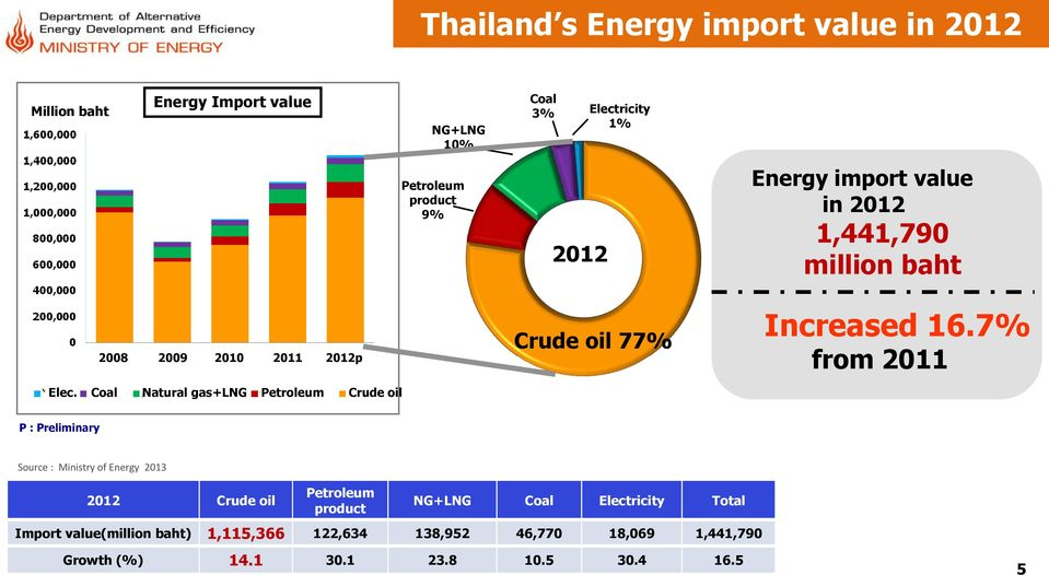 Coal Natural gas+lng Petroleum Crude oil Crude oil 77% Increased 16.