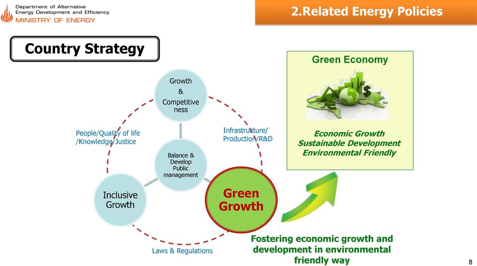 Production/R&D Economic Growth Sustainable Development Environmental Friendly Inclusive Growth