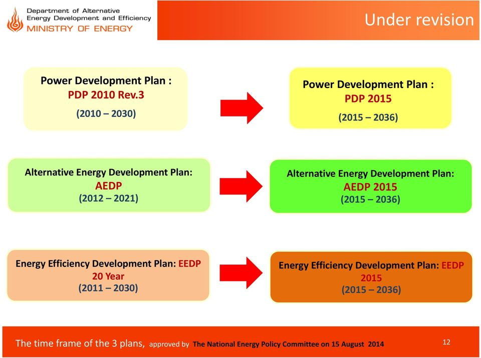 2021) Alternative Energy Development Plan: AEDP 2015 (2015 2036) Energy Efficiency Development Plan: EEDP 20