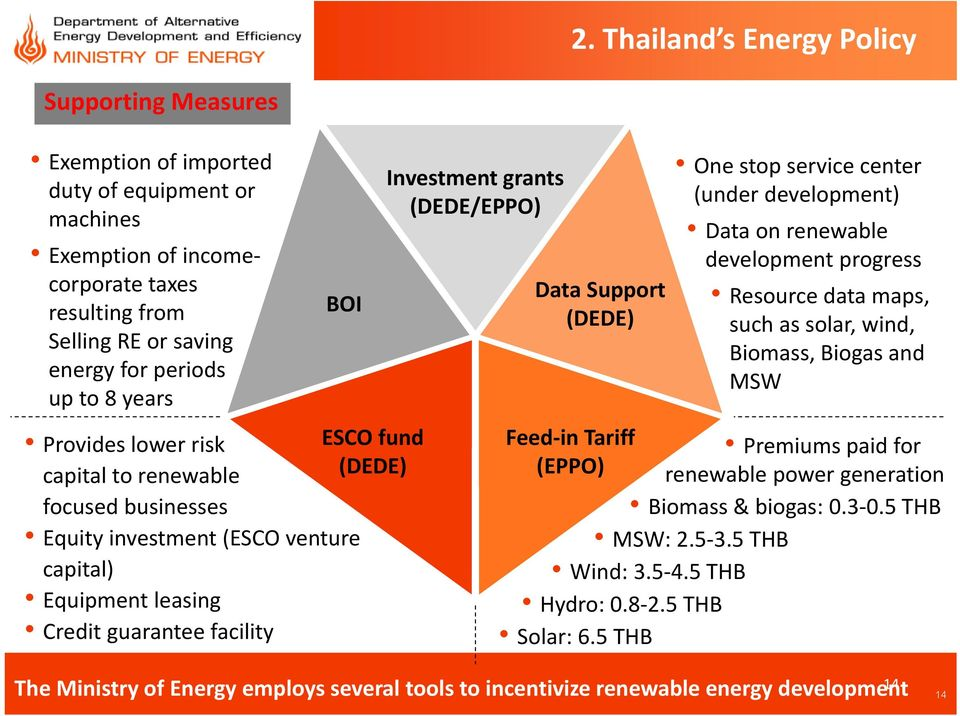 (DEDE/EPPO) Data Support (DEDE) Feed in Tariff (EPPO) One stop service center (under development) Data on renewable development progress Resource data maps, such as solar, wind, Biomass, Biogas and