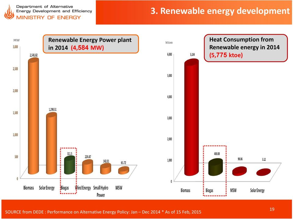 energy in 2014 (5,775 ktoe) SOURCE from DEDE : Performance on