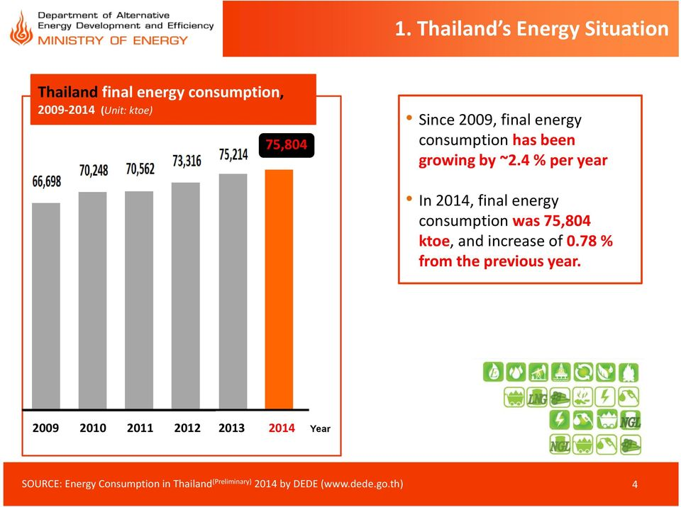 4 % per year In 2014, final energy consumption was 75,804 ktoe, and increase of 0.