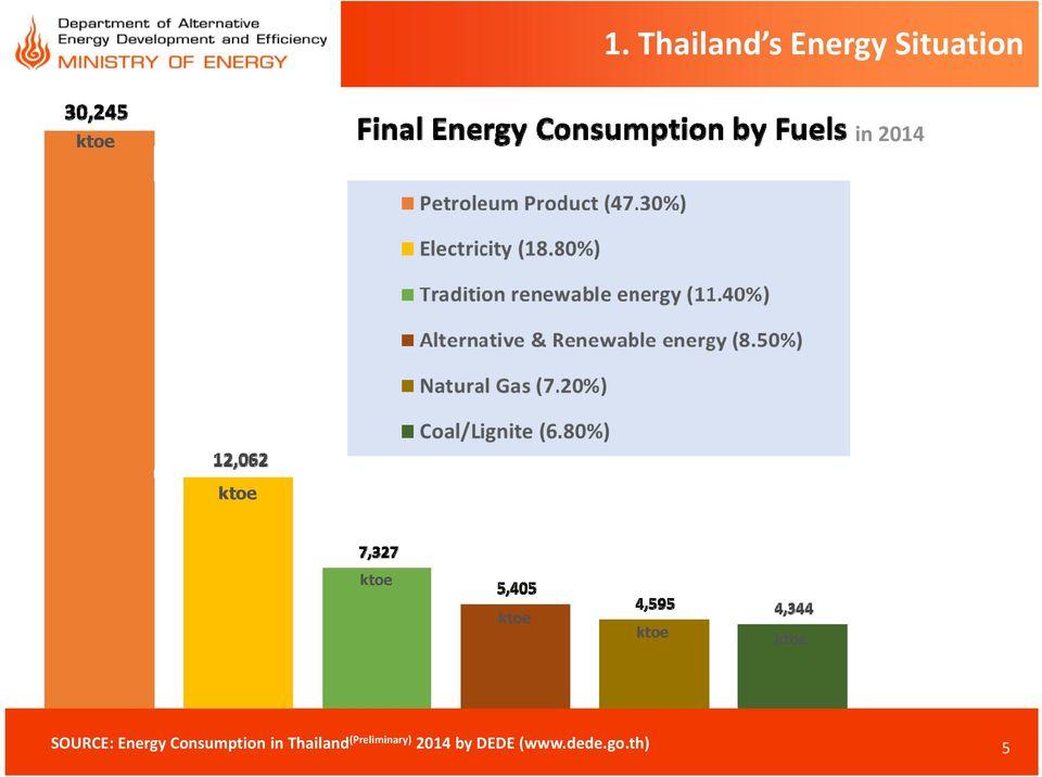 Energy Consumption in Thailand