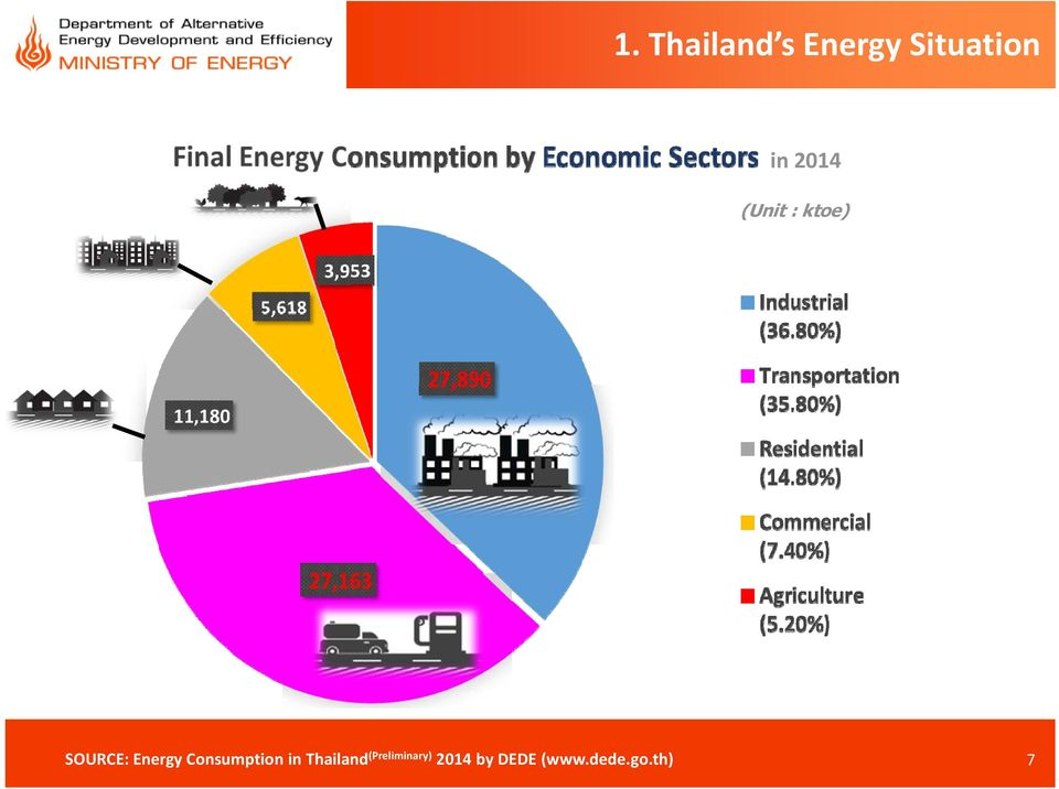 Consumption in Thailand