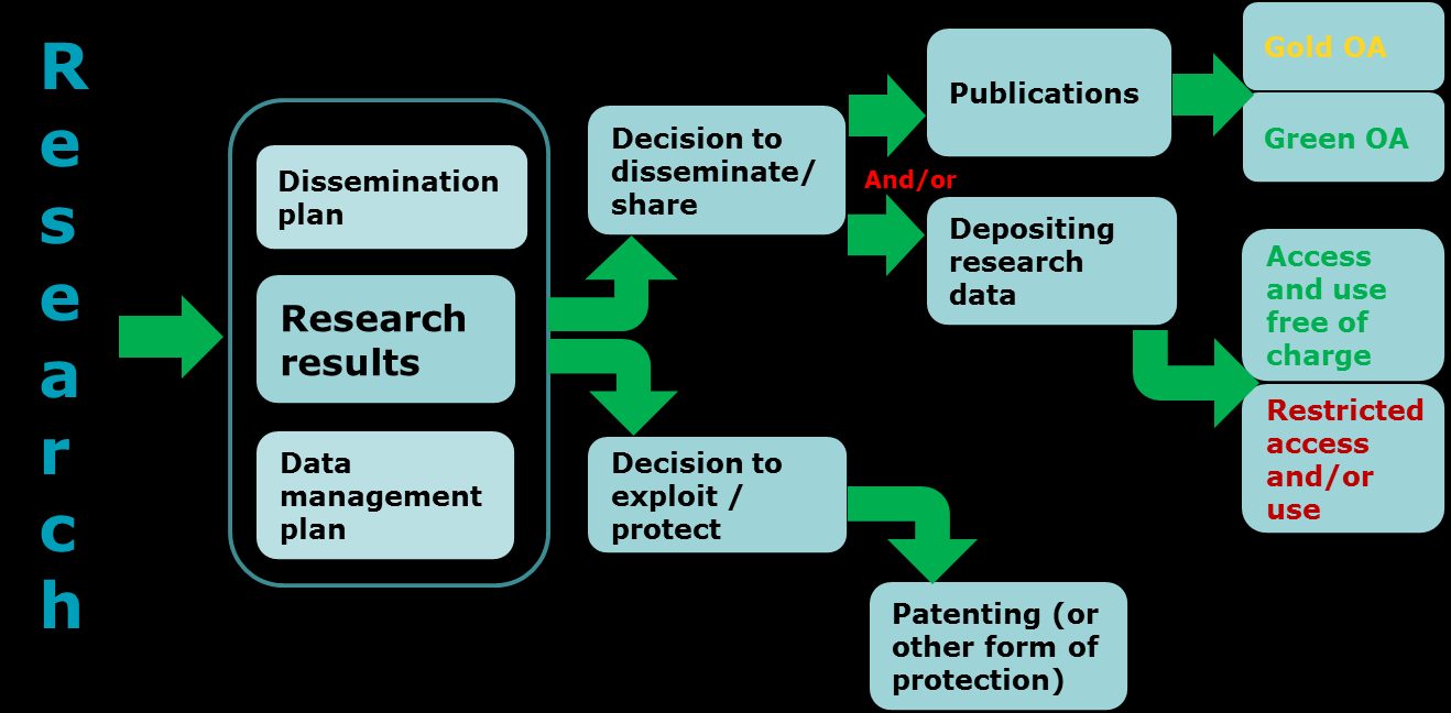 Misconceptions about open access to scientific publications In the context of research funding, open access requirements do not imply an obligation to publish results.