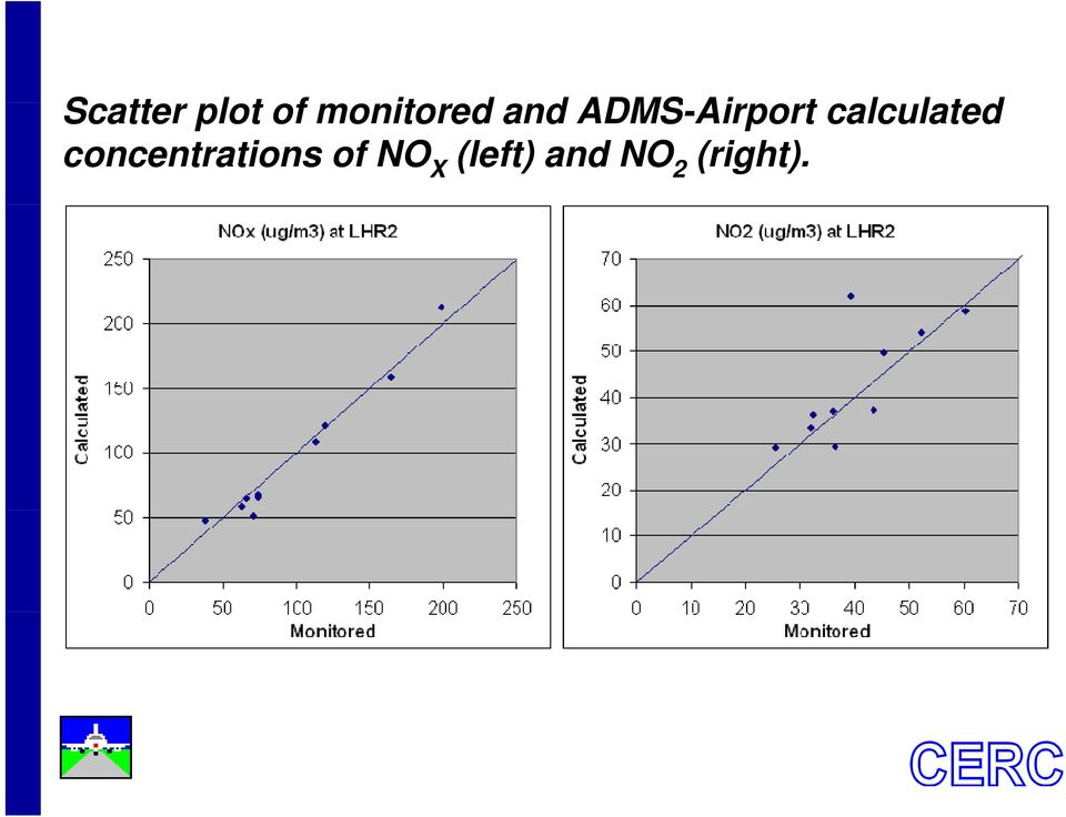 ADMS-Airport calculated