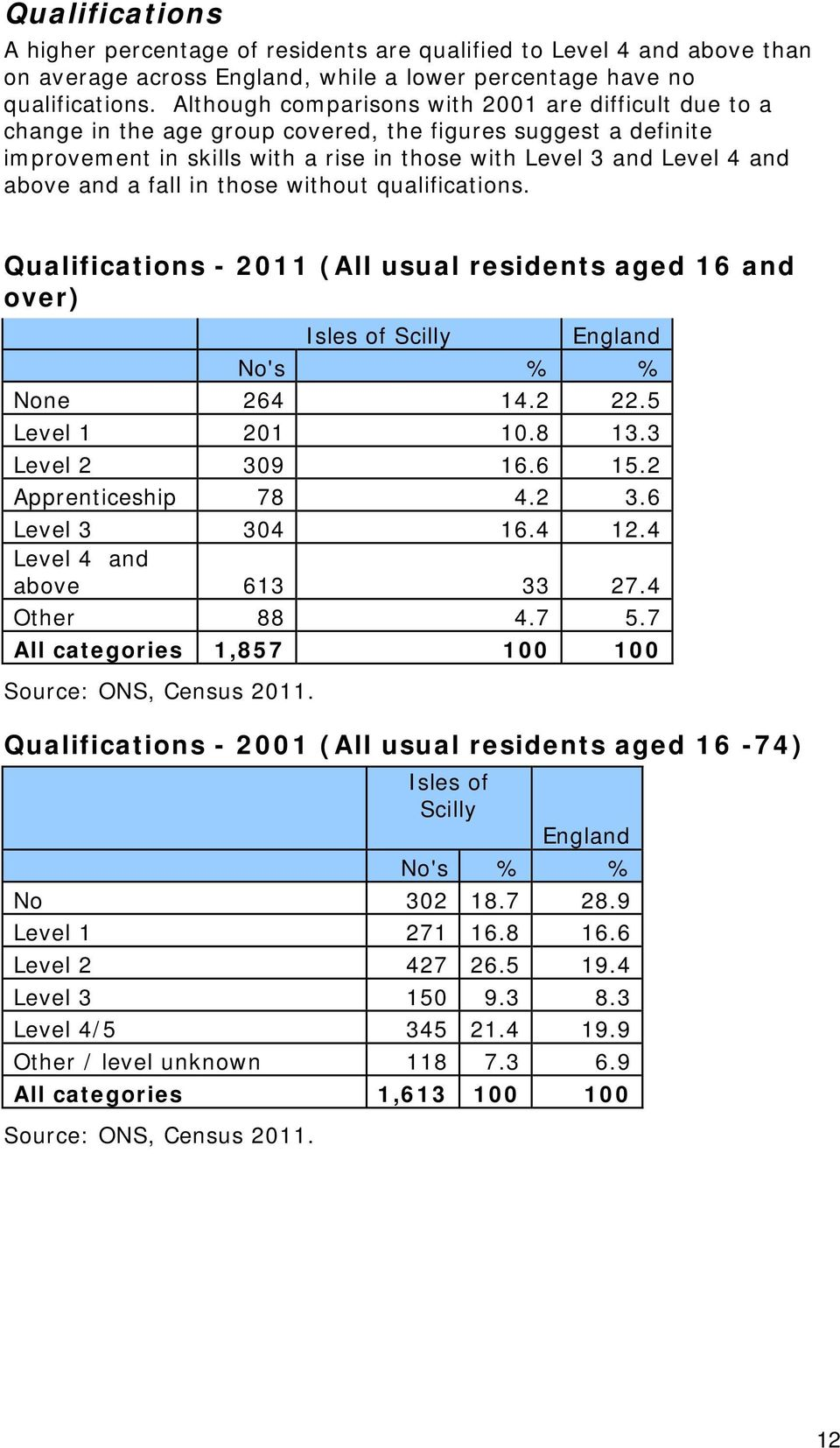 a fall in those without qualifications. Qualifications - 2011 (All usual residents aged 16 and over) Isles of Scilly England No's % % None 264 14.2 22.5 Level 1 201 10.8 13.3 Level 2 309 16.6 15.