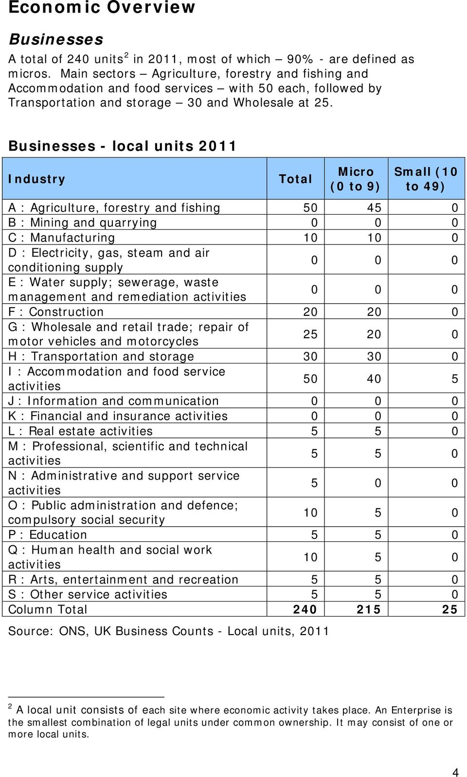 Businesses - local units 2011 Industry Total Micro (0 to 9) Small (10 to 49) A : Agriculture, forestry and fishing 50 45 0 B : Mining and quarrying 0 0 0 C : Manufacturing 10 10 0 D : Electricity,