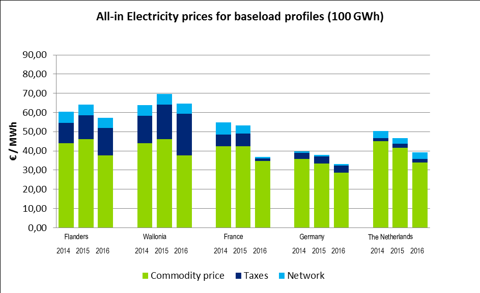 Benckmark all-in electricity prices for a baseload profile The all-in electricity prices have decreased in Flanders and Wallonia in 2016 compared to 2015.