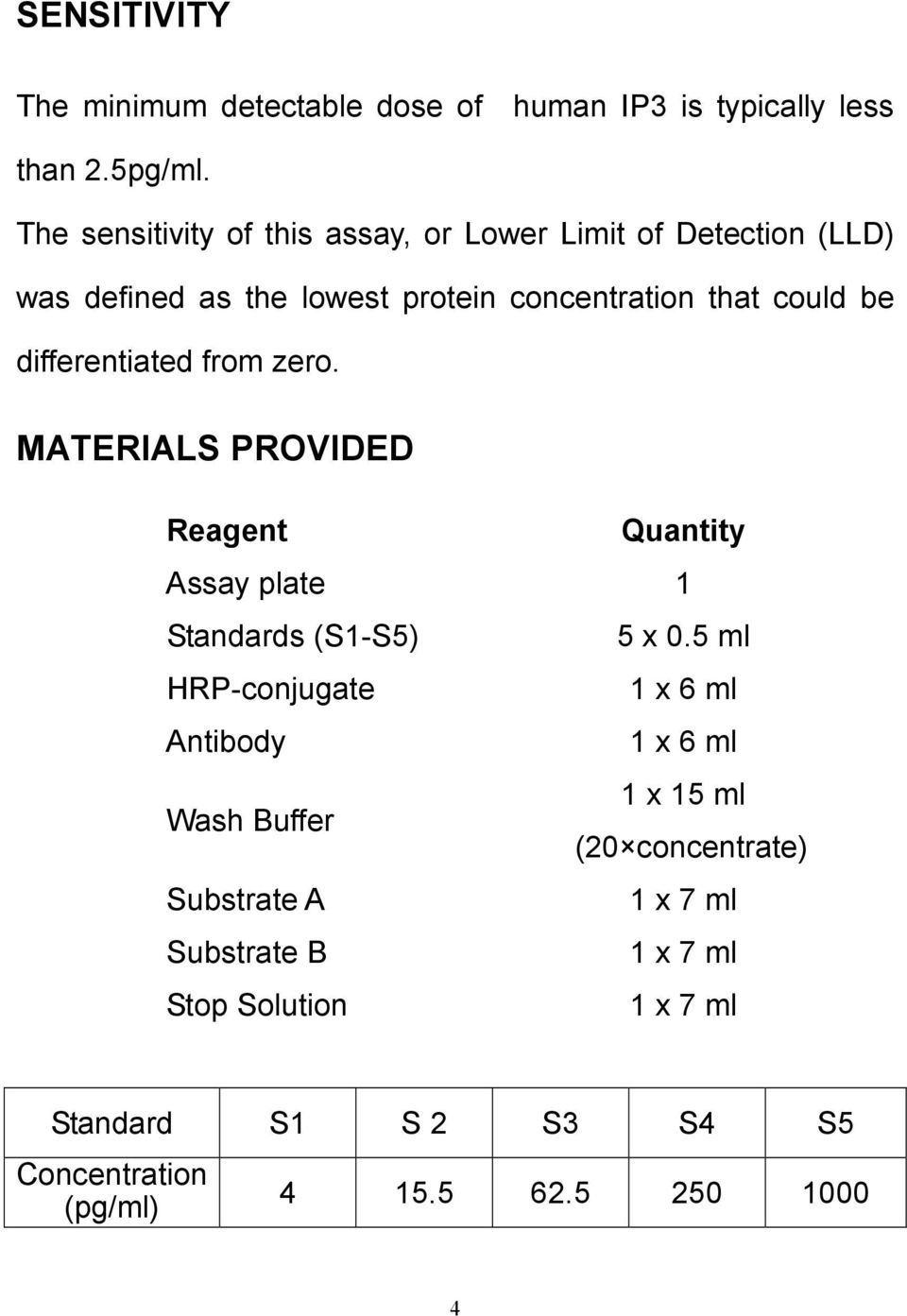 differentiated from zero. MATERIALS PROVIDED Reagent Quantity Assay plate 1 Standards (S1-S5) 5 x 0.
