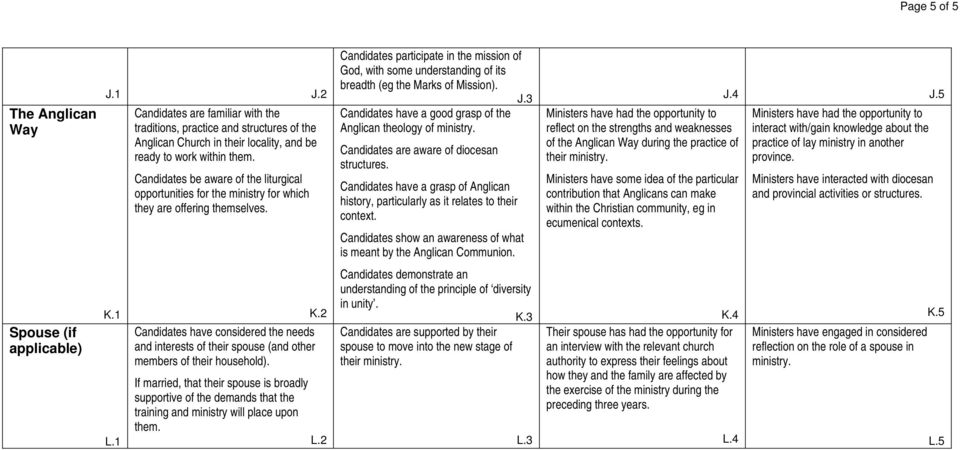1 Candidates be aware of the liturgical opportunities for the ministry for which they are offering themselves. K.