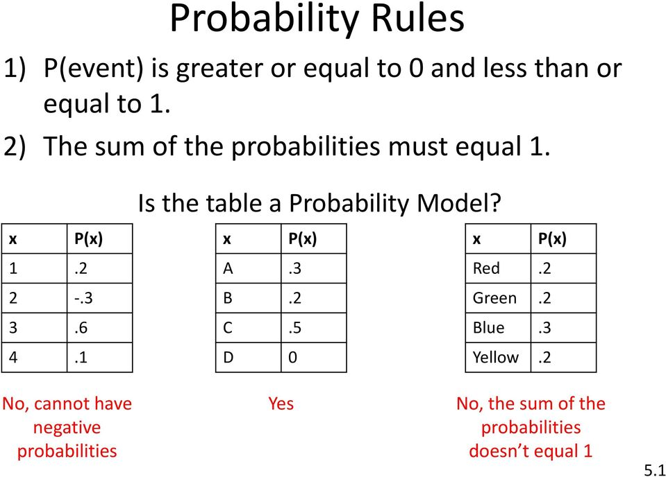 find the sum of the probabilities