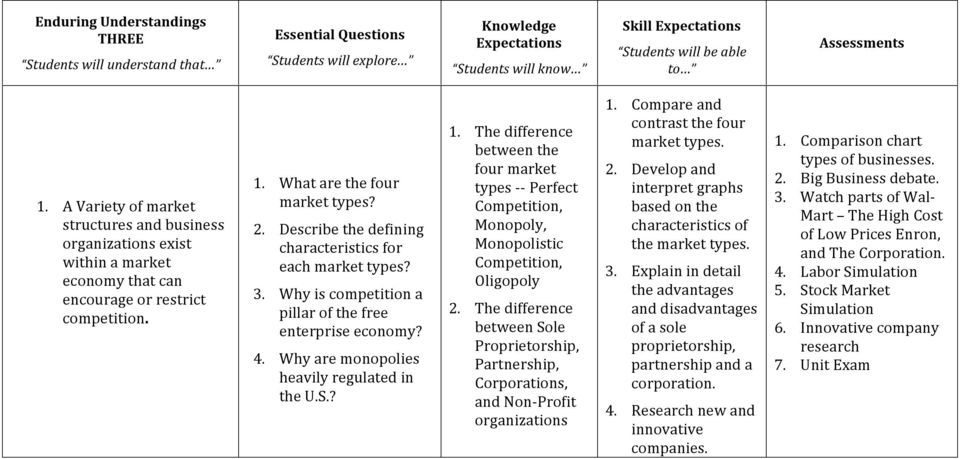 The difference between the four market types - - Perfect Competition, Monopoly, Monopolistic Competition, Oligopoly 2.
