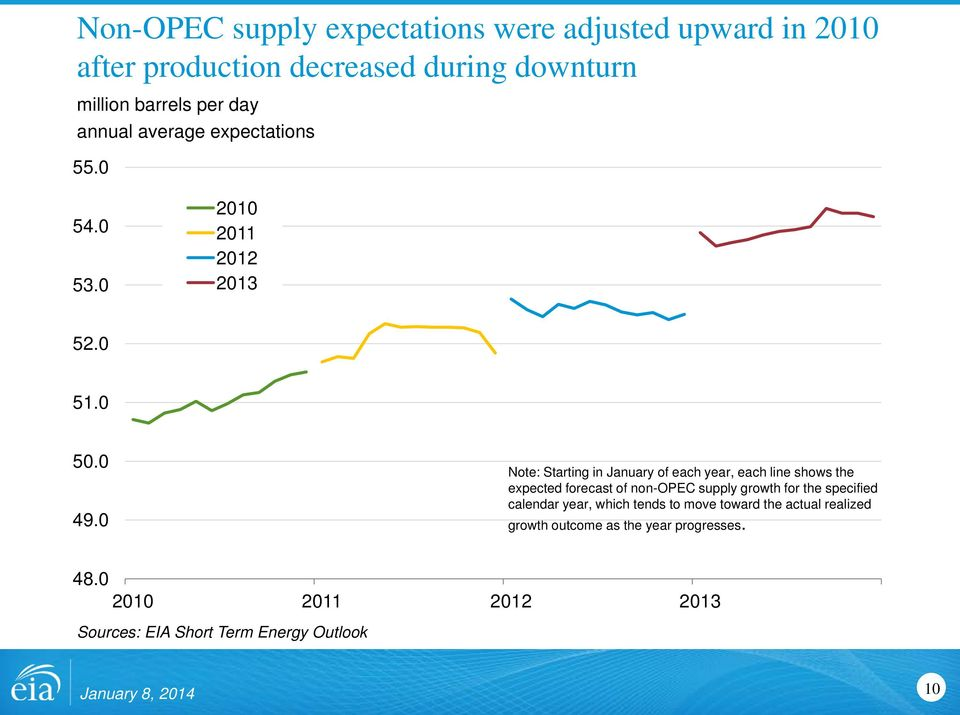 Note: Starting in January of each year, each line shows the expected forecast of non-opec supply growth for the specified