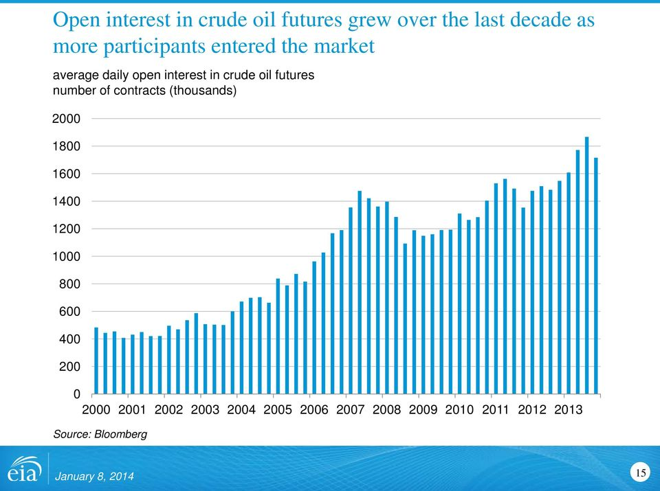 oil futures number of contracts (thousands) 2 18 16 14 12 1 8 6 4 2 2