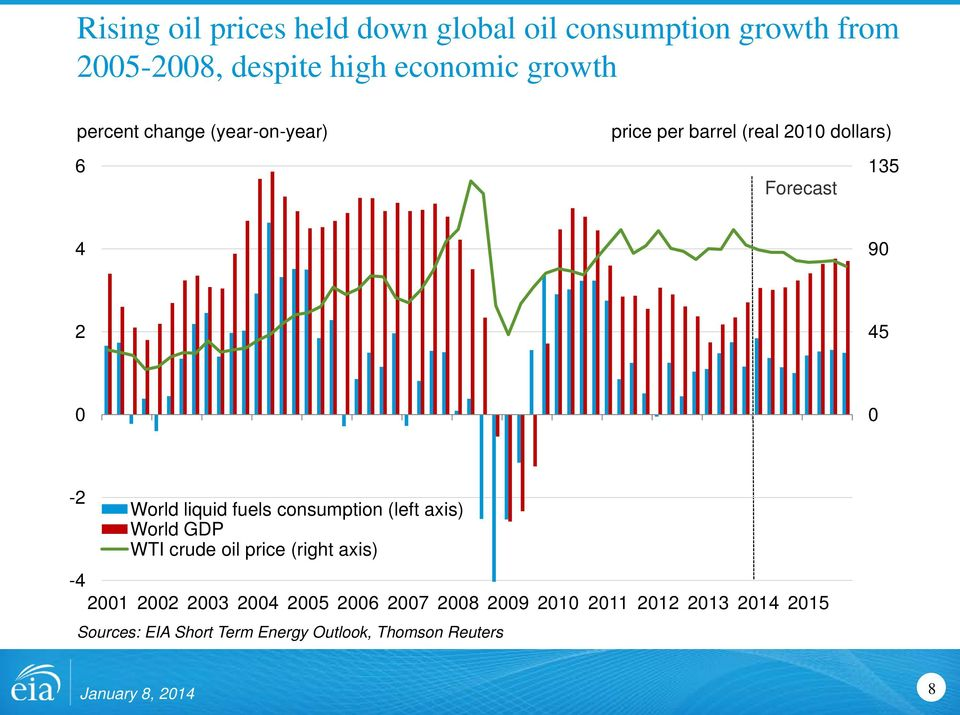 liquid fuels consumption (left axis) World GDP WTI crude oil price (right axis) -4 21 22 23 24 25 26