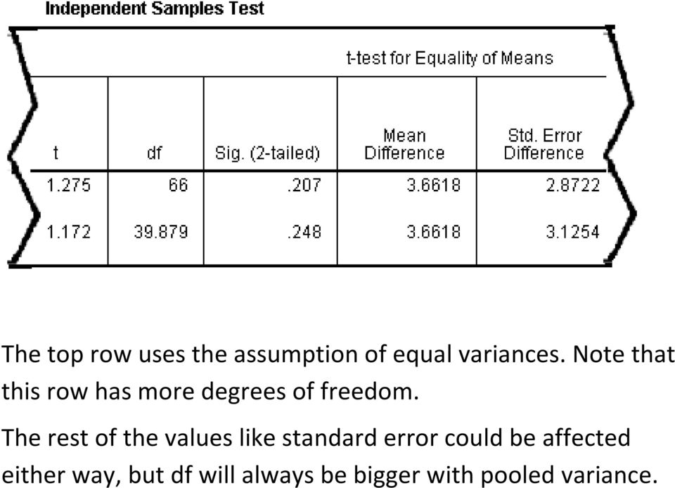 The rest of the values like standard error could be