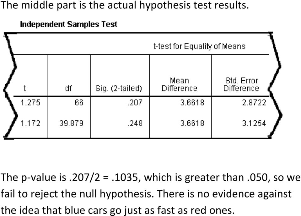 050, so we fail to reject the null hypothesis.