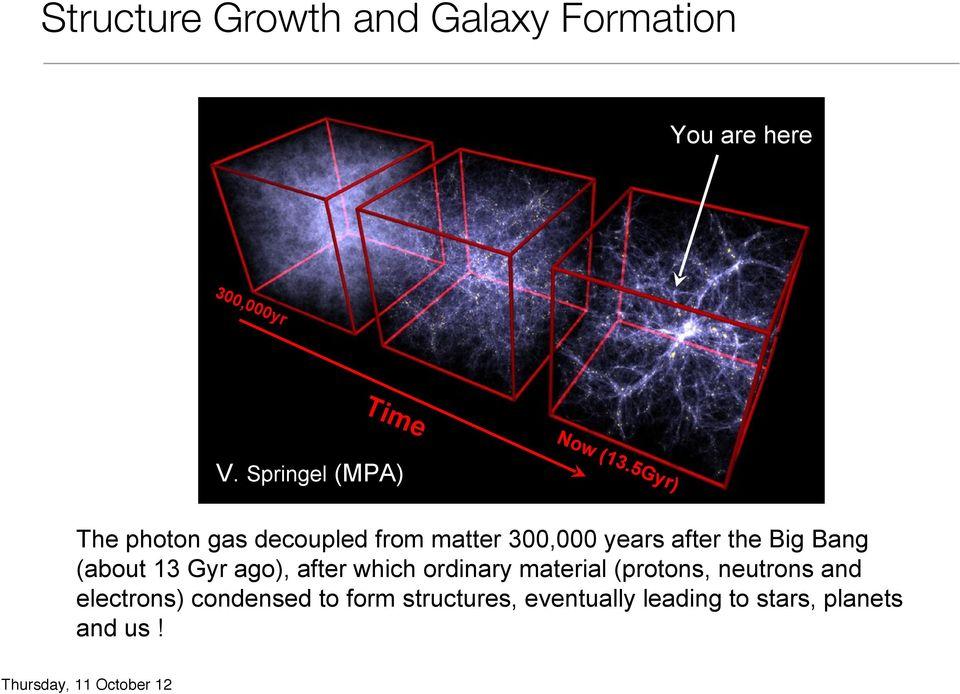 Springel (MPA) The photon gas decoupled from matter 300,000 years after the Big Bang (about 13