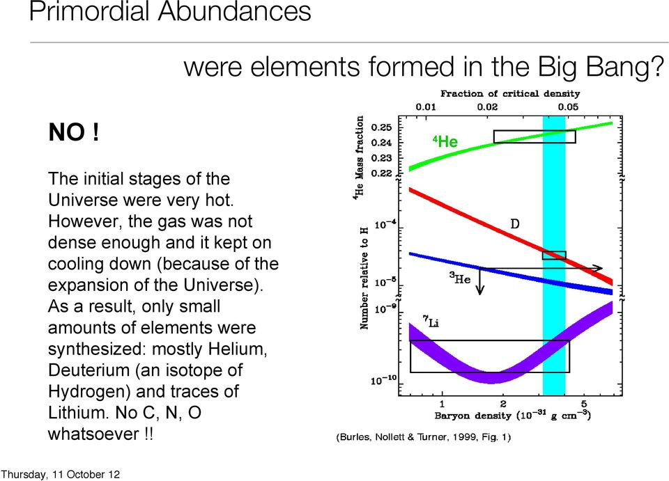 However, the gas was not dense enough and it kept on cooling down (because of the expansion of the Universe).