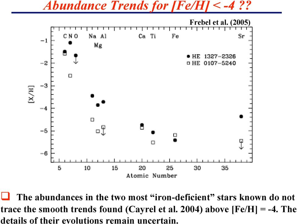 known do not trace the smooth trends found (Cayrel et al.