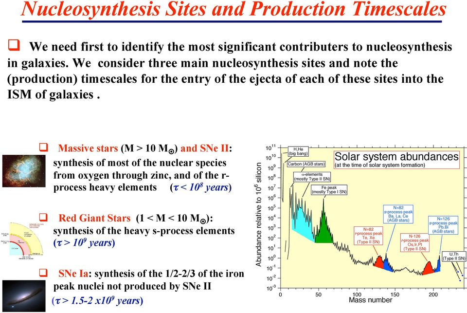 Massive stars (M > M ) and SNe II: Red Giant Stars (1 < M < M ): synthesis of the heavy s-process elements (τ > 9 years) SNe Ia: synthesis of the 1/2-2/3 of the iron peak nuclei not produced by SNe