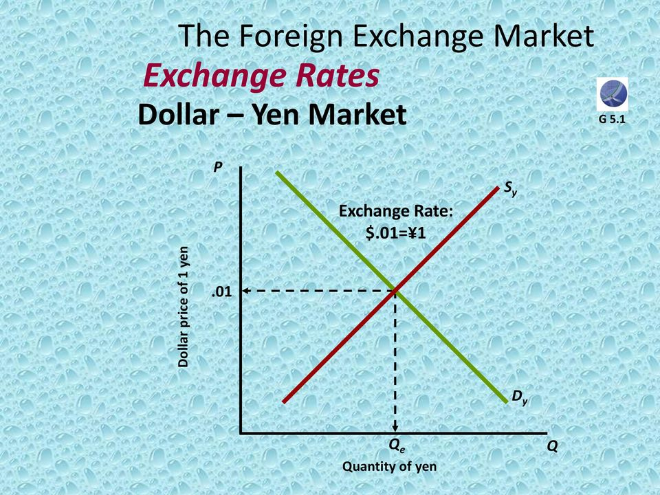 Forex exchange rate in pakistan in dollar east