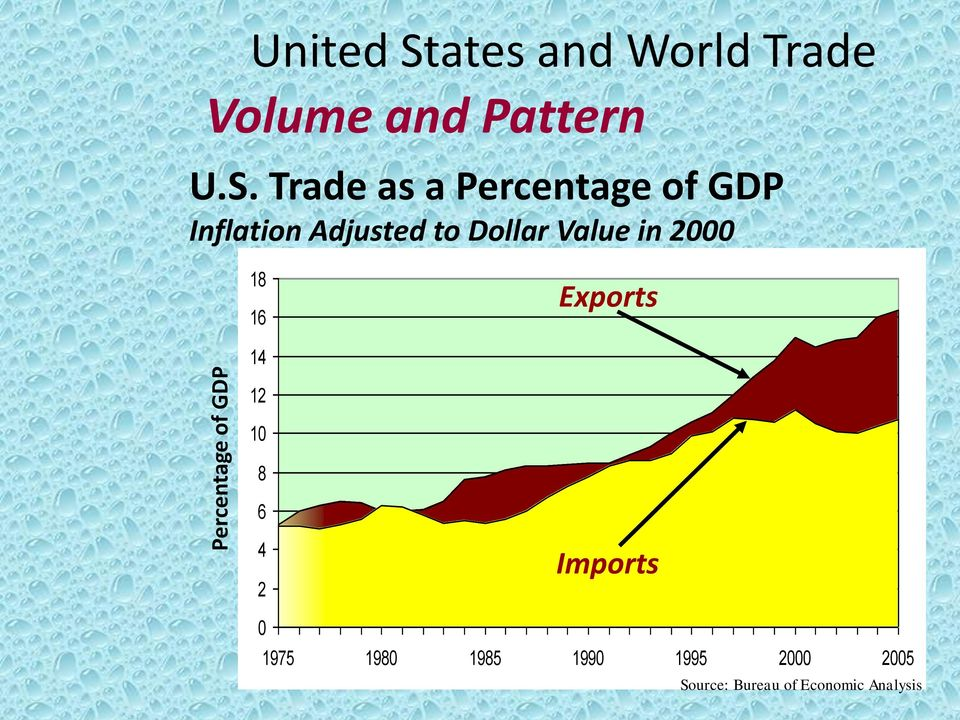 trade patterns in the united states Despite its relative economic self-sufficiency in many areas, the united states is the most important single factor in world trade by virtue of the sheer size of its economy its exports and.