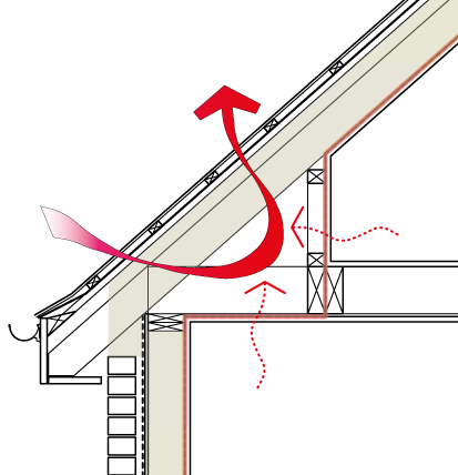 Key Issue Thermal Bypass Thermal bypass - movement of unheated air through spaces in the building fabric = heat loss.