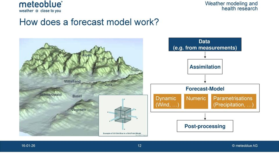Forecast-Model Dynamic (Wind, ) Numeric