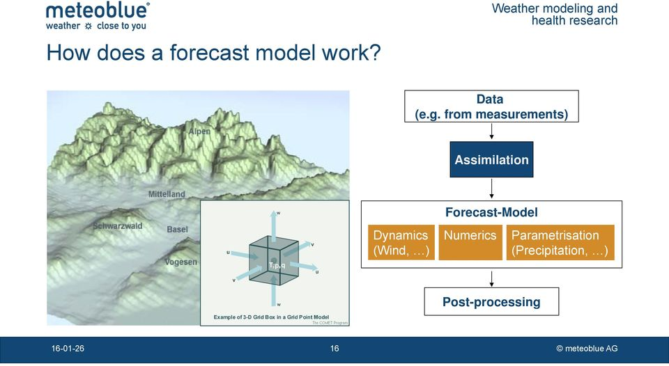 Forecast-Model Dynamics (Wind, ) Numerics