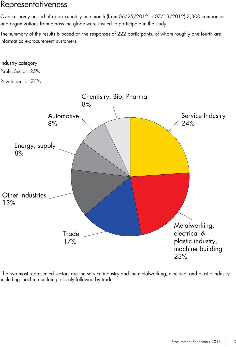 Industry category Public Sector: 25% Private sector: 75% Chemistry, Bio, Pharma 8% Automotive 8% Service Industry 24% Energy, supply 8% Other industries 13% Trade 17% Metalworking, electrical