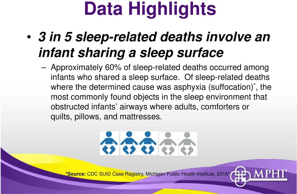 Of sleep-related deaths where the determined cause was asphyxia (suffocation) *, the most commonly found objects in the