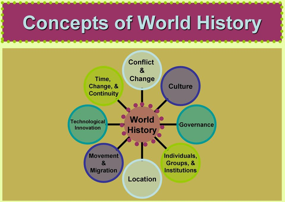 Technological Innovation World History