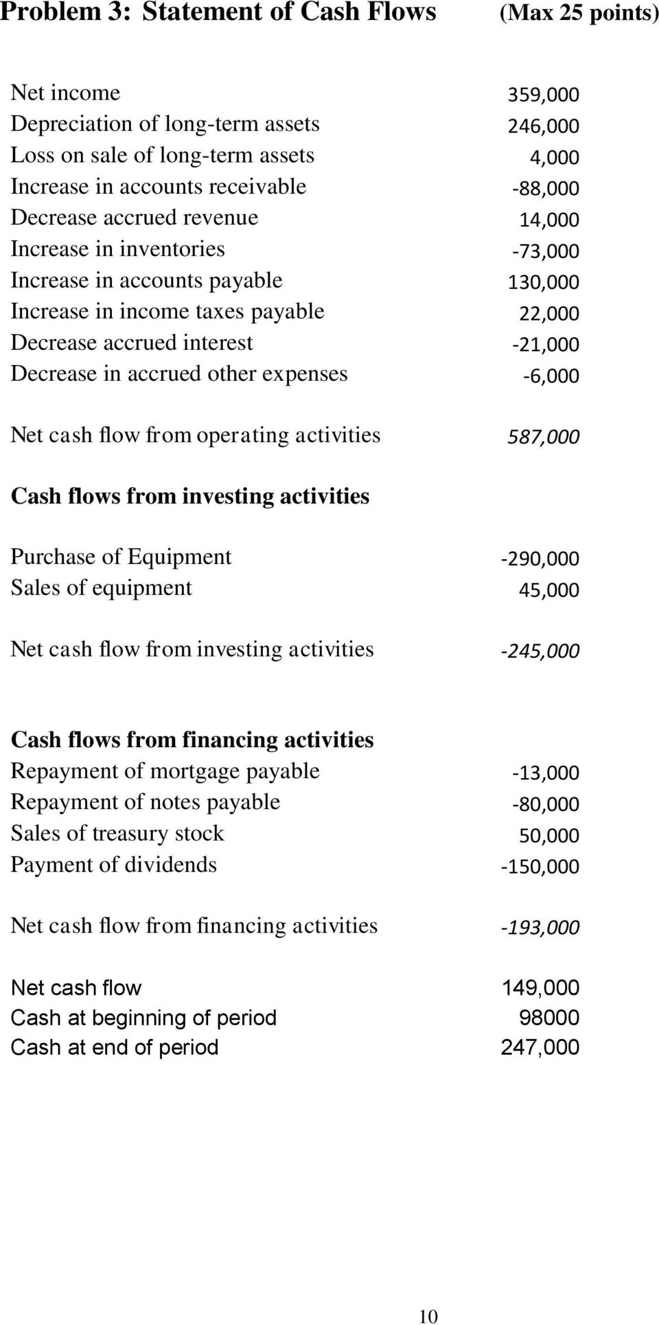 expenses -6,000 Net cash flow from operating activities 587,000 Cash flows from investing activities Purchase of Equipment -290,000 Sales of equipment 45,000 Net cash flow from investing activities
