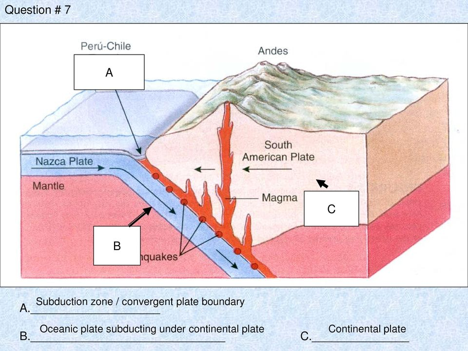 Oceanic plate subducting under