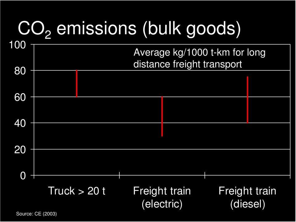 freight transport 0 Source: CE (2003) Truck >