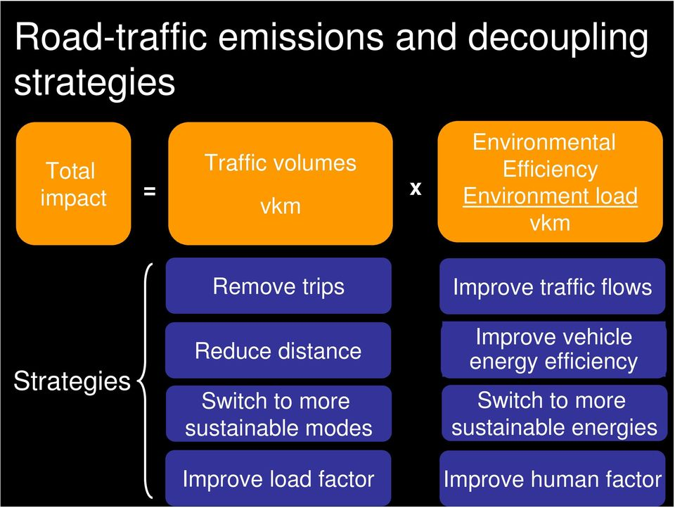 distance Switch to more sustainable modes Improve load factor Improve traffic flows