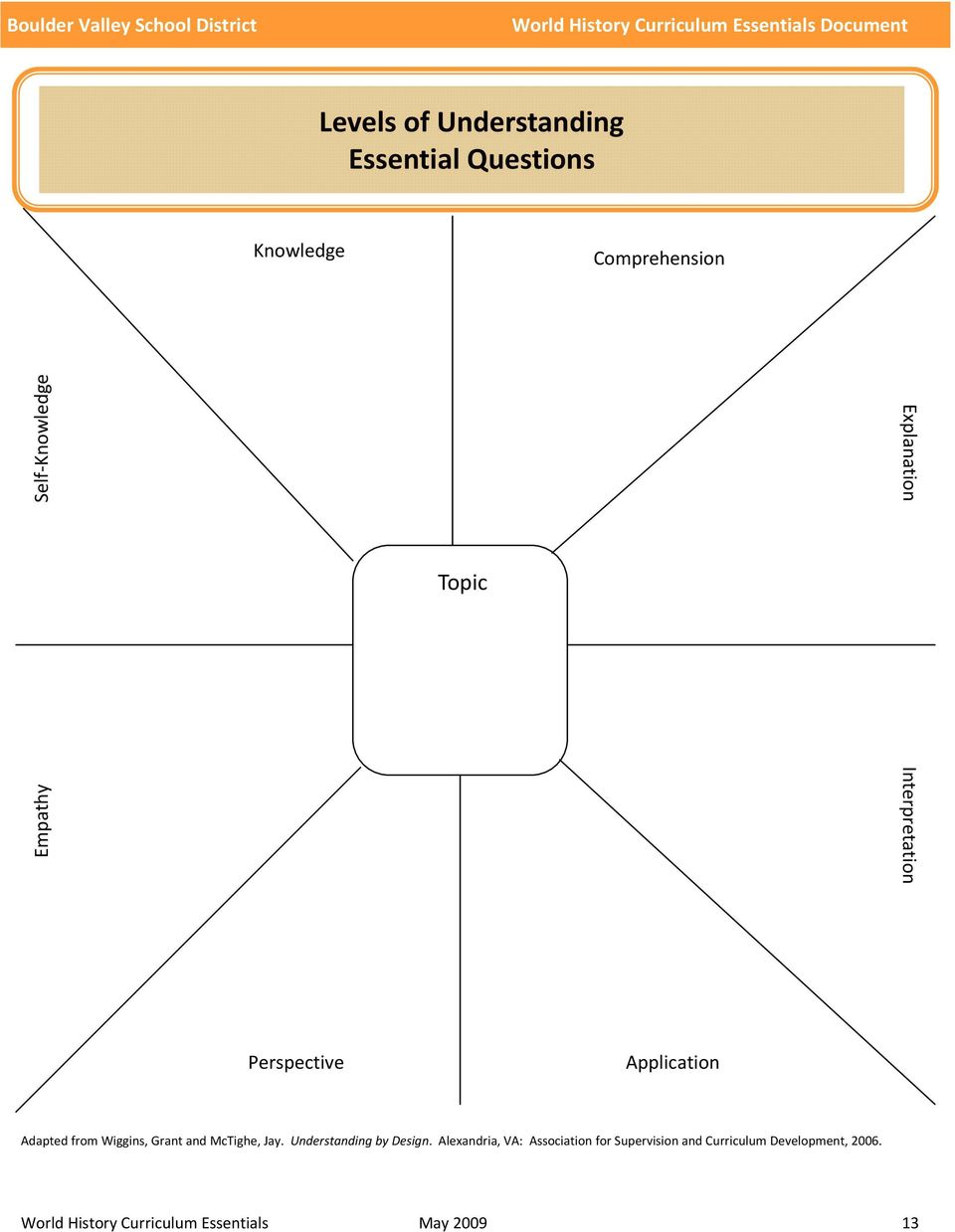 Wiggins And Mctighe Understanding By Design Pdf