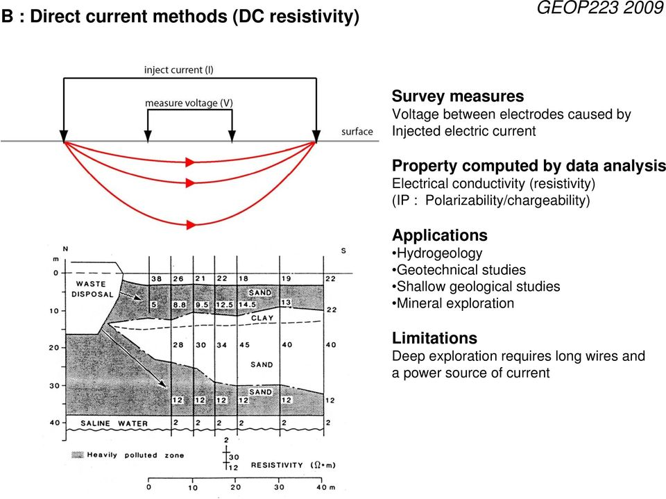 Polarizability/chargeability) Hydrogeology Geotechnical studies Shallow geological