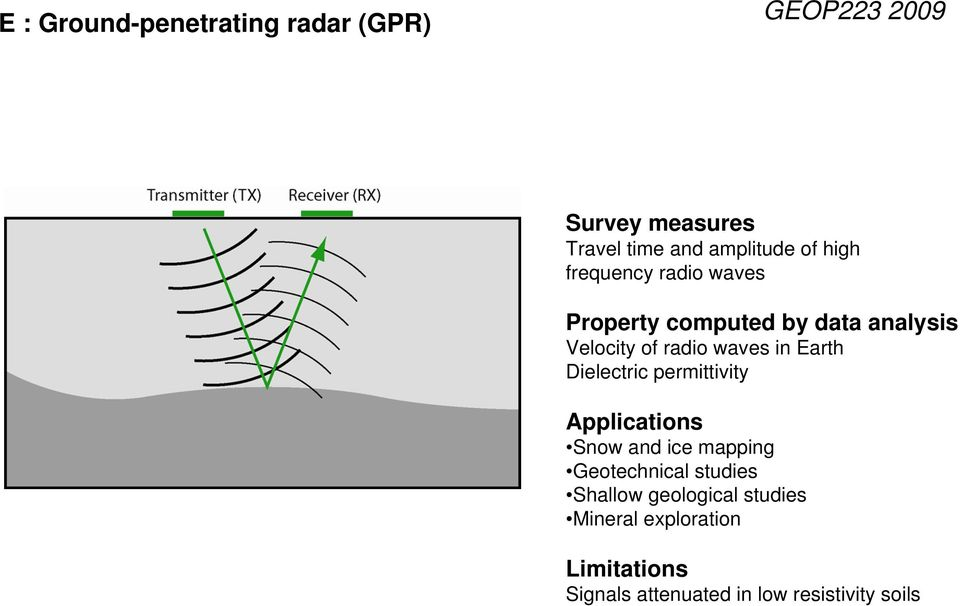 permittivity Snow and ice mapping Geotechnical studies Shallow