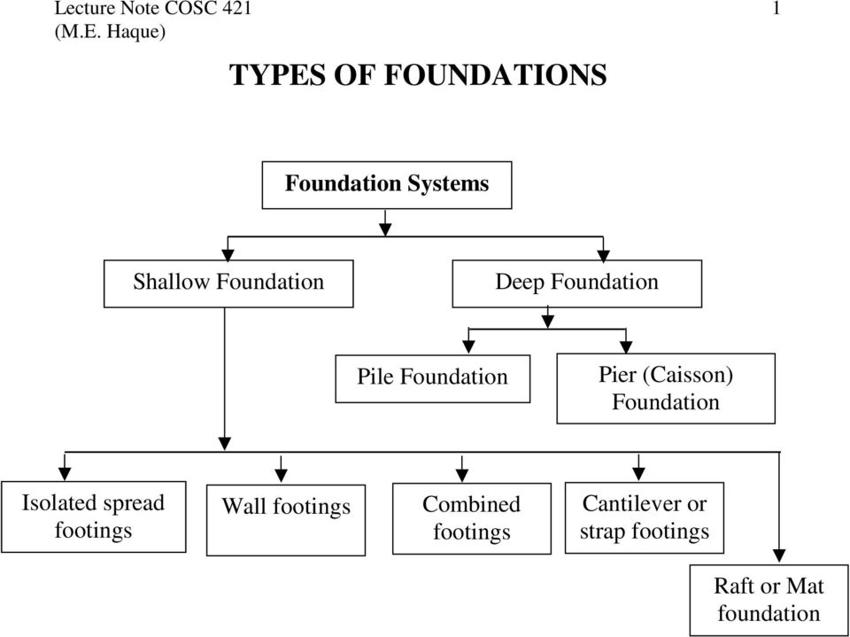 (Caisson) Foundation Isolated spread footings Wall