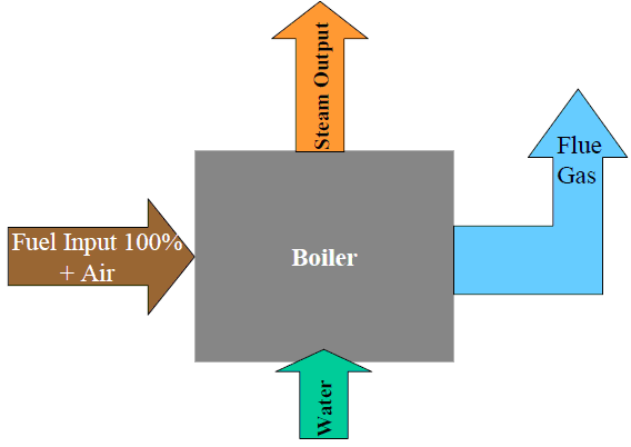 Power Plant Engineering Part two deals with complex plant where there are many channels of heat flow. In this case, both the direct and indirect methods are applicable, in whole or in part.