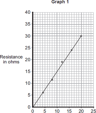 (b) Madeley High School The material, called conducting putty, is rolled into cylinders of different lengths but with equal thickness. Graph shows how the resistance changes with length.