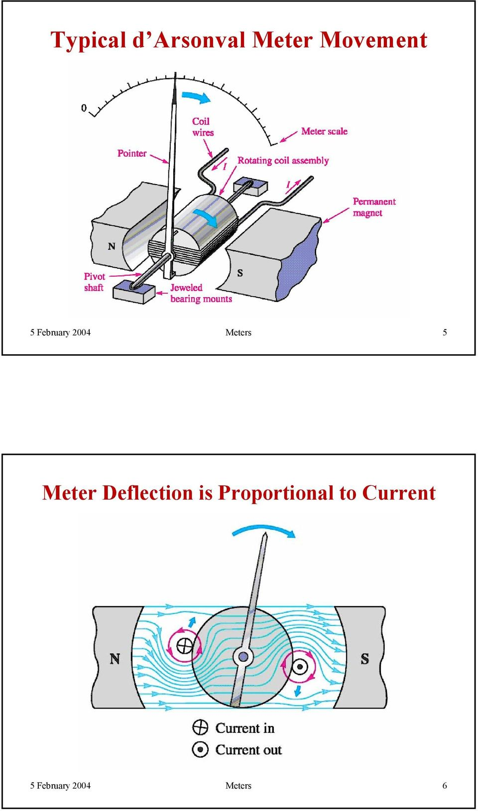 Meter Deflection is